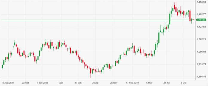 Grafico prezzo oro