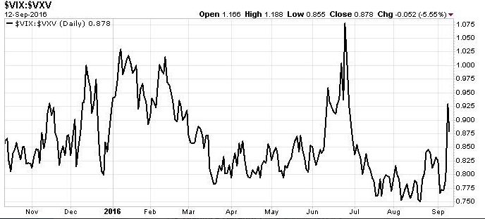 Trading sull'indice VIX. Il grafico.